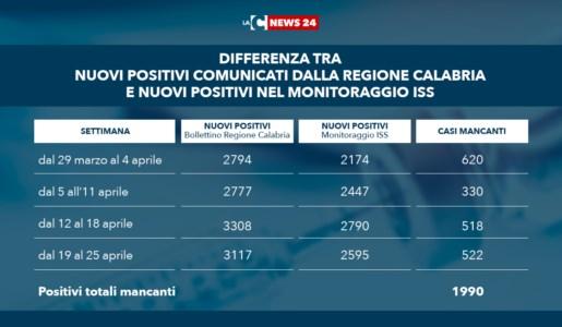 Covid Calabria, il mistero dei 2mila positivi spariti dalle tabelle del ministero della Salute