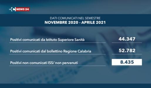 Covid Calabria, in sei mesi più di 8mila positivi non comunicati a Roma: la voragine si allarga