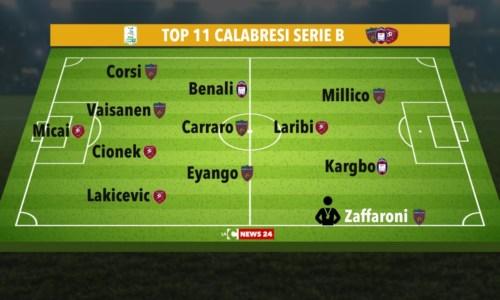 Calcio CalabriaSerie B, i migliori giocatori delle squadre calabresi nella sesta giornata: ecco la Top 11 di LaC