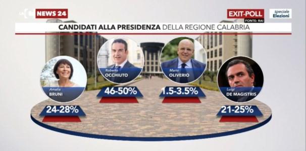 Elezioni regionali Calabria 2021, exit poll: Roberto Occhiuto in netto vantaggio