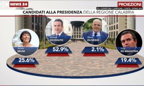 Elezioni regionali Calabria, le prime proiezioni: Occhiuto avanti, segue Amalia Bruni