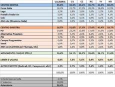 IL SONDAGGIO   In Calabria C.Sinistra al 28,5%, C.Destra al 35,8% M5S al 26,6%, Liberi e Uguali al 6,8%