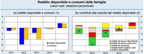 BANKITALIA | Calabria frena la ripresa: ritardi nella spesa del nuovo Por