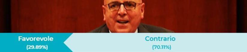 Il Sondaggio| Il 70% contro la ricandidatura di Oliverio, dai Dem calabresi nessuna reazione