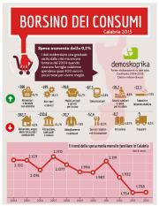 Consumi in Calabria, Demoskopika: 'Si registra una graduale uscita dalla crisi'