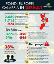 Fondi Ue, Demoskopika: 'Calabria rischia di perdere 1,9 miliardi di euro'