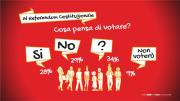 Referendum: in Calabria il SI al 28%, il NO al 29%, gli indecisi al 34%